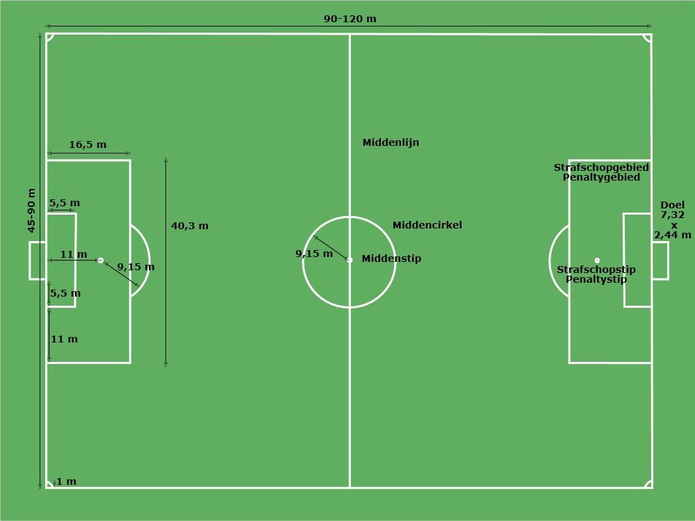 Hoe groot is een voetbalveld? - Clubvoetbaldagen